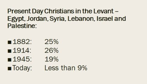 What is coming for Christians and other Minorities in Lebanon and the Levant?